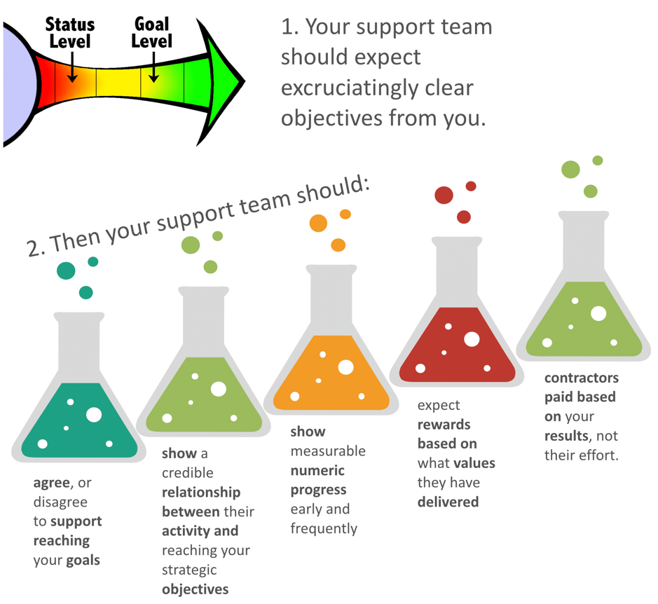 You support team should expect clear objectives from you
