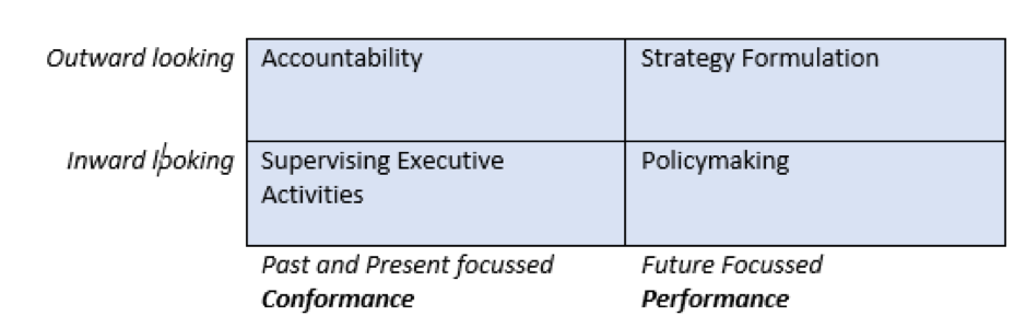 The basic board perspective and processes